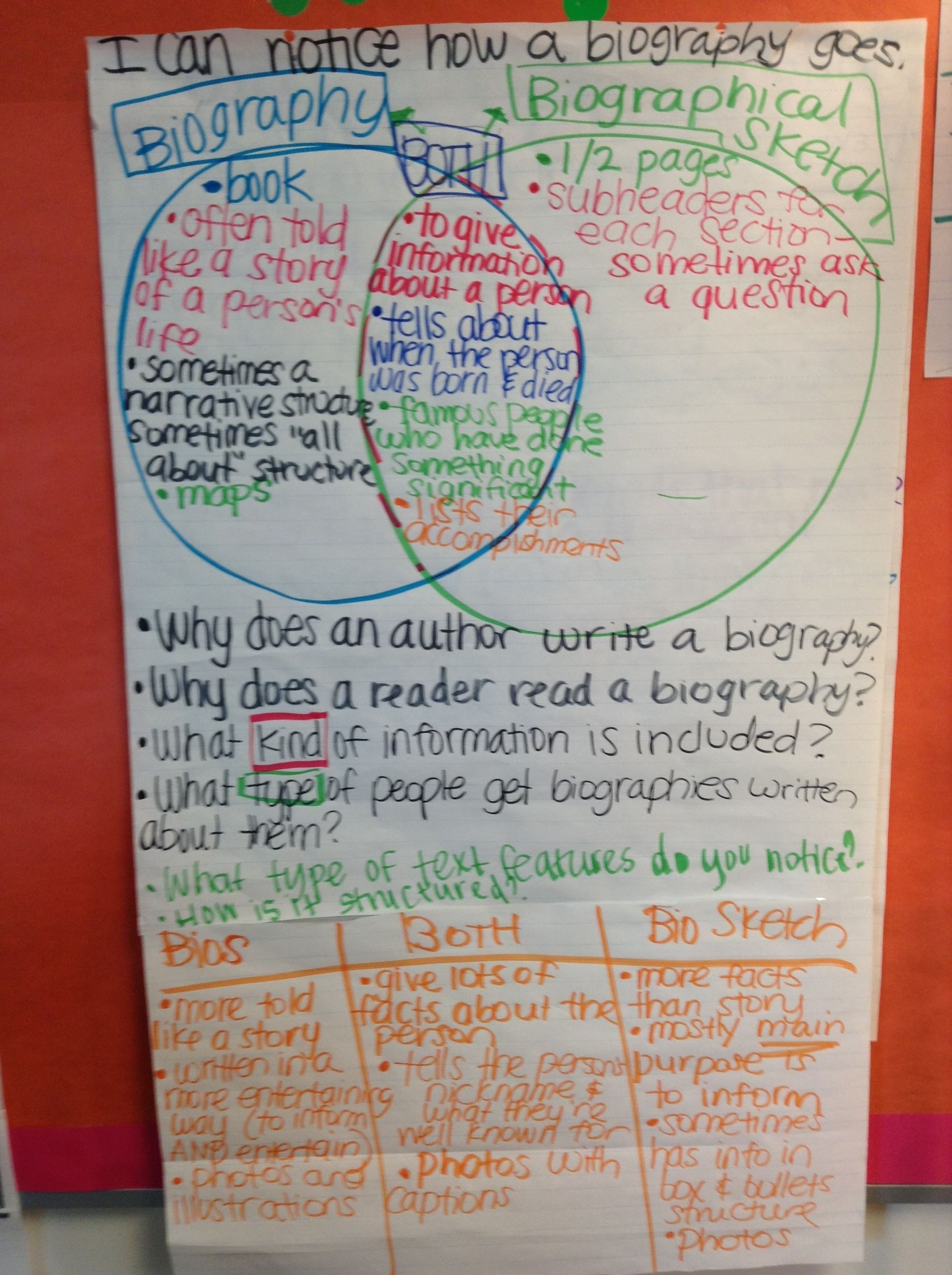 Immersion Writers Workshop Writing A Biographical Sketch