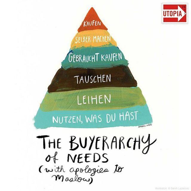 die pyramide für nachhaltigen konsum: nachhaltig leben