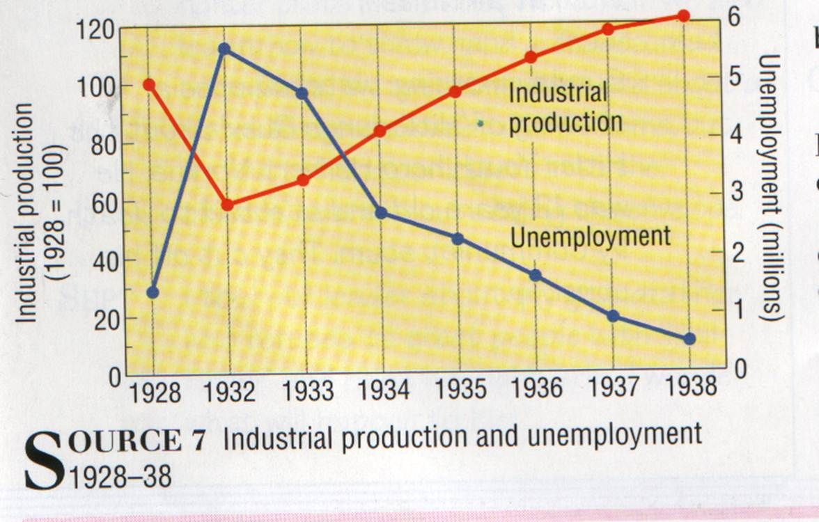 Graph of industrial production and unemployment 19281938