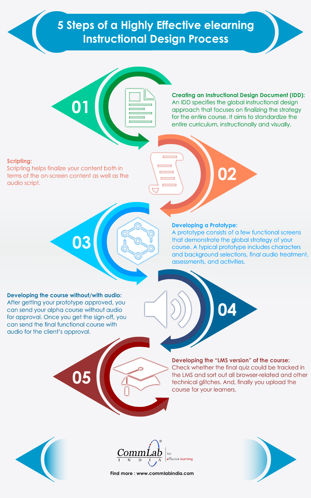 5 Steps To Develop An Excellent E Learning Course An Infographic Educacion Tecnologia Educativa Recursos Educativos