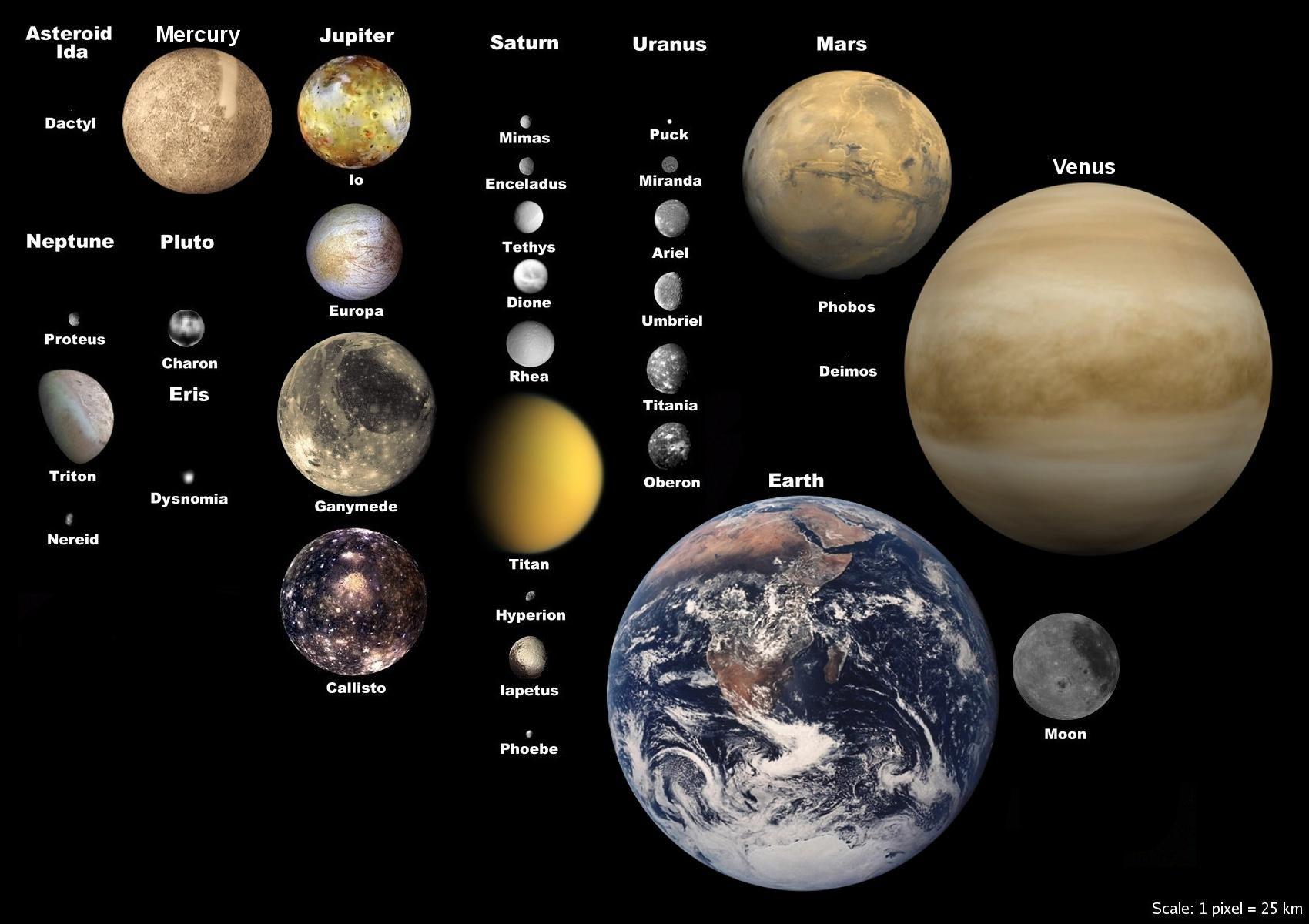 категории величина планет фото картофеля