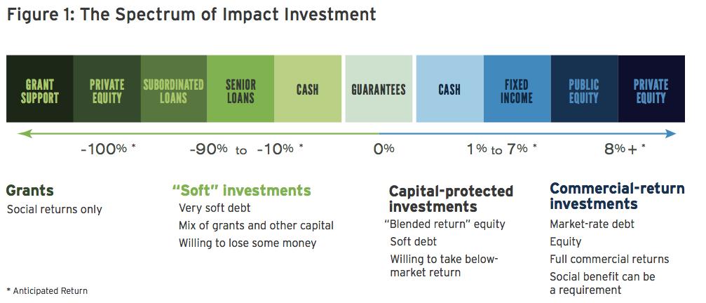 Impact investing spectrum, from Purpose Capital Social