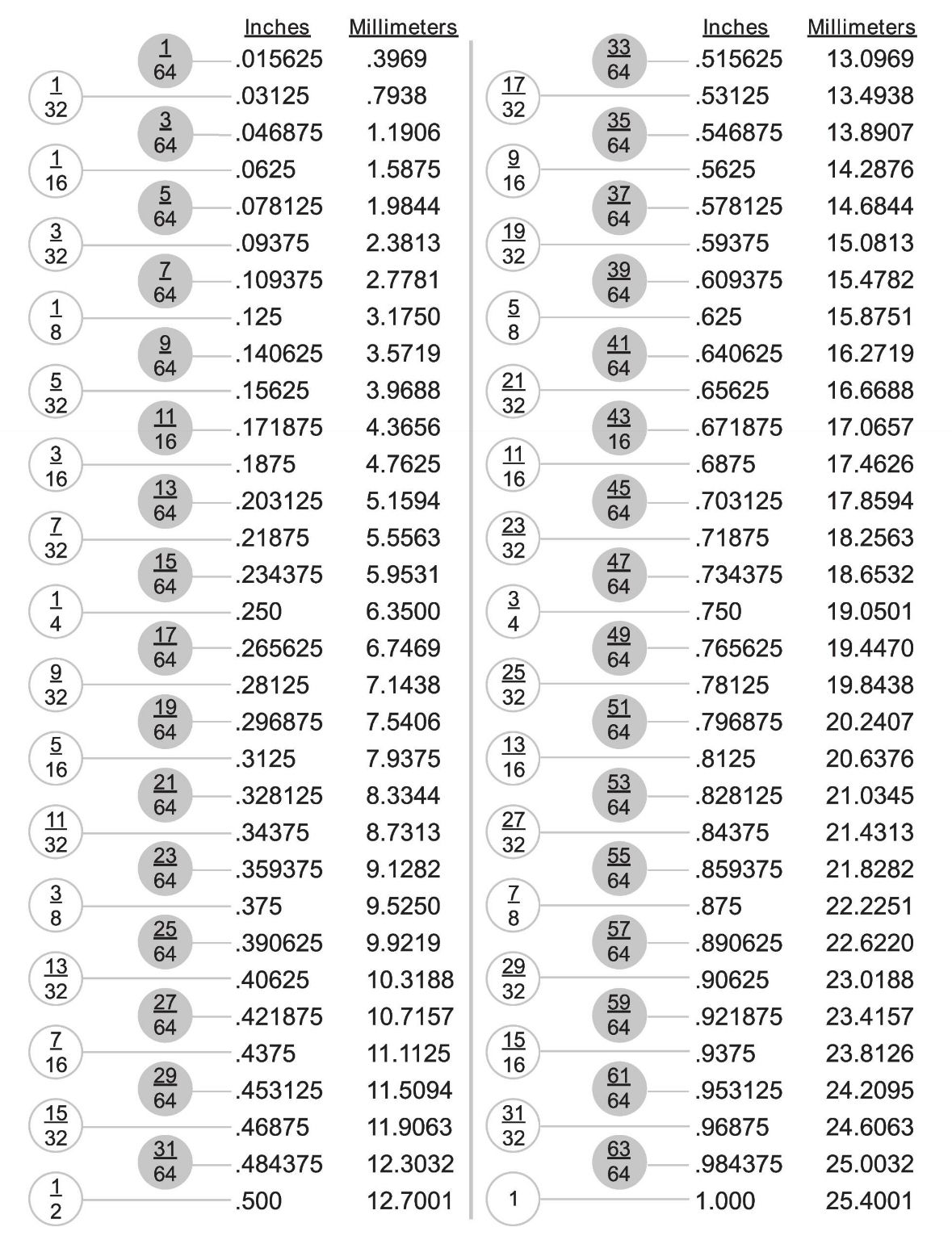 Conversion Chart Fractions Decimal Amp Millimeter In