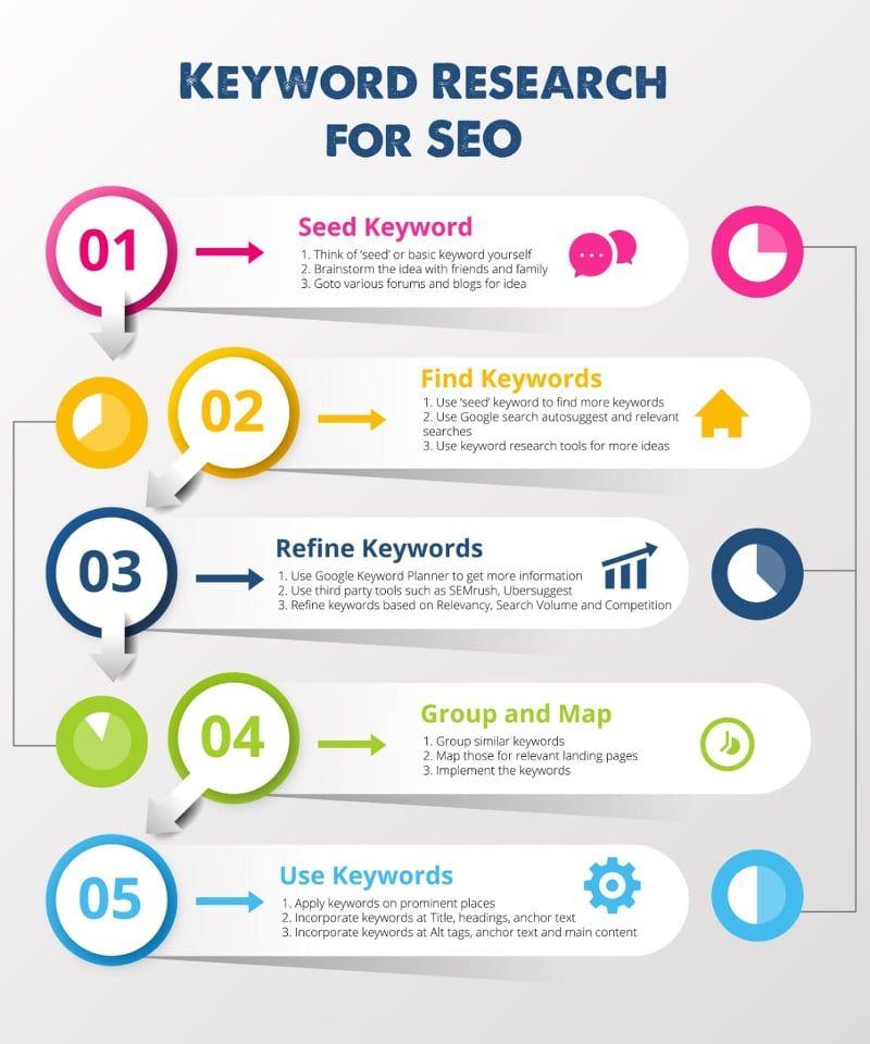 Keyword Research Infographics Seo Seo Digital Marketing