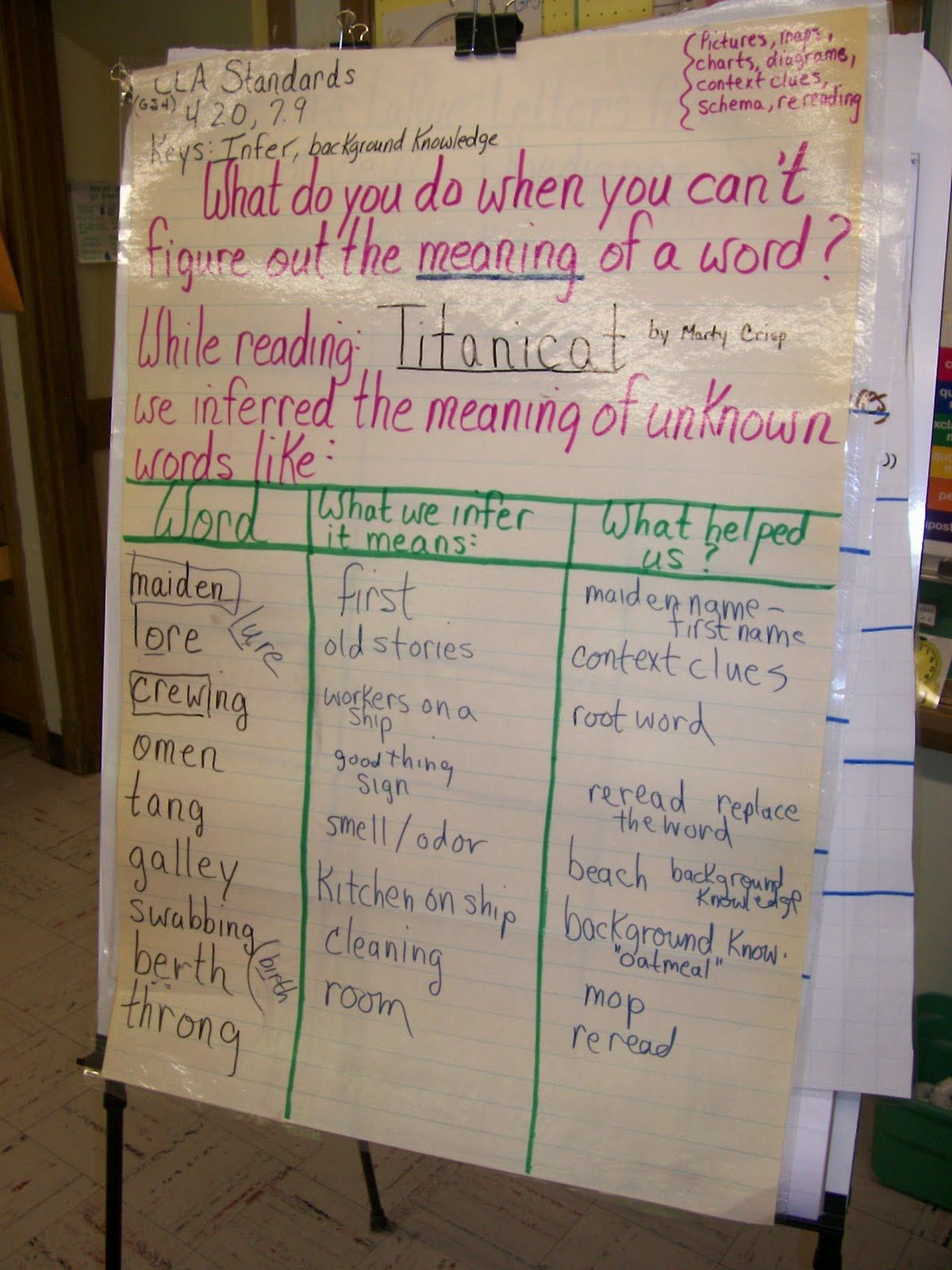 Anchor Charts Reading With Meaning