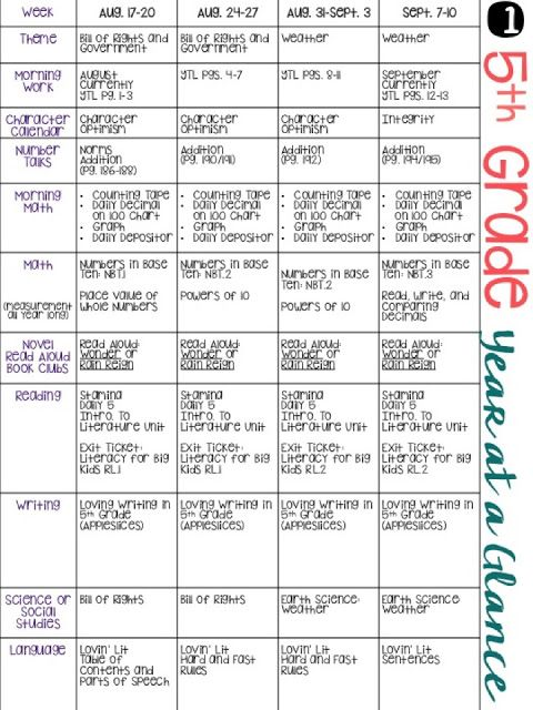 5th grade pacing guide teacher school and maths rh pinterest co uk 3rd Grade MS Kushiner 3rd Grade Clip Art