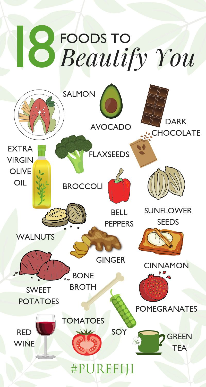 18 Foods to Beautify You: Skincare Nutrition Tips Add these 18foodsto yourdietto get the most clear, softest, smoothest & most radiant skinyou have ever had from for natural beauty. | Food for skin infographic + Skincare Tips