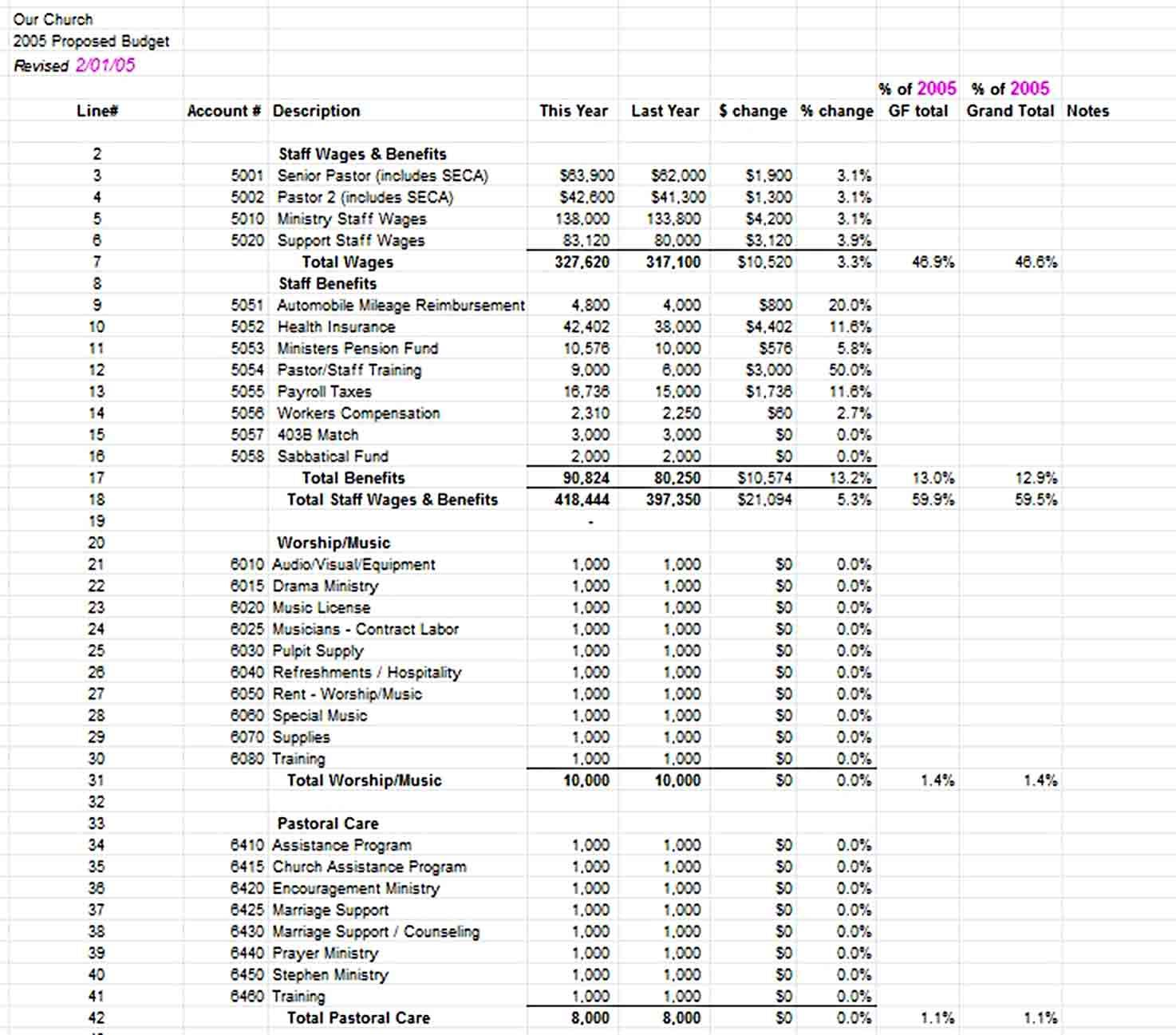 Sample Church Budget Template In 2020 Budget Template Budgeting Budgeting Worksheets