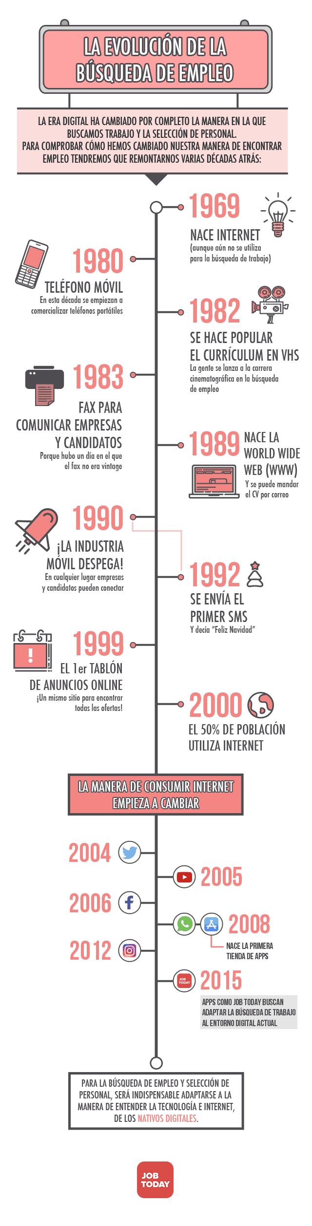 Pin En Infografías En Castellano