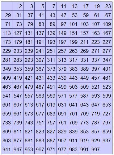 Printable Prime Number Chart 1000 prime numbers till 1000 Find