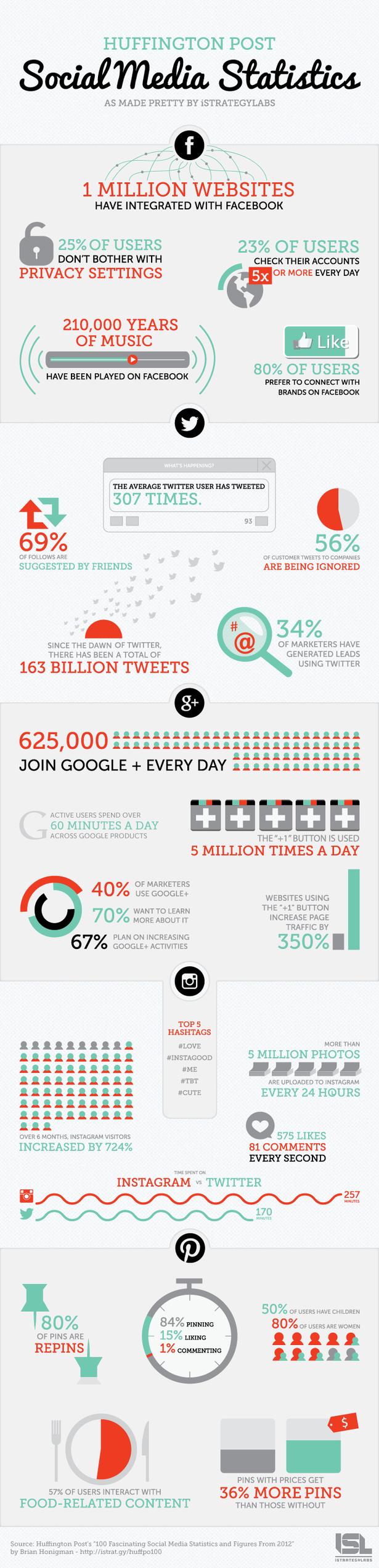 Repaso a las estadísticas del social media en 2012 (Infografía).  Huffington Post ha realizado un repaso a las estadísticas más jugosas que ha dejado tras de sí un año definitorio para el social media.