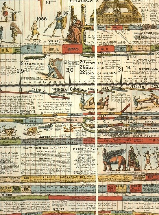 The Wall Chart Of World History By Edward Hull