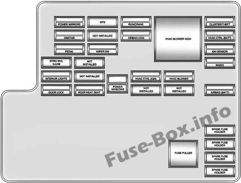 Interior fuse box diagram: Chevrolet Malibu (2008, 2009 ...