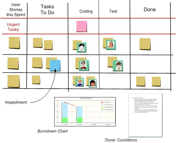 Pert Chart Example  Scrum Agile Pm    Chart