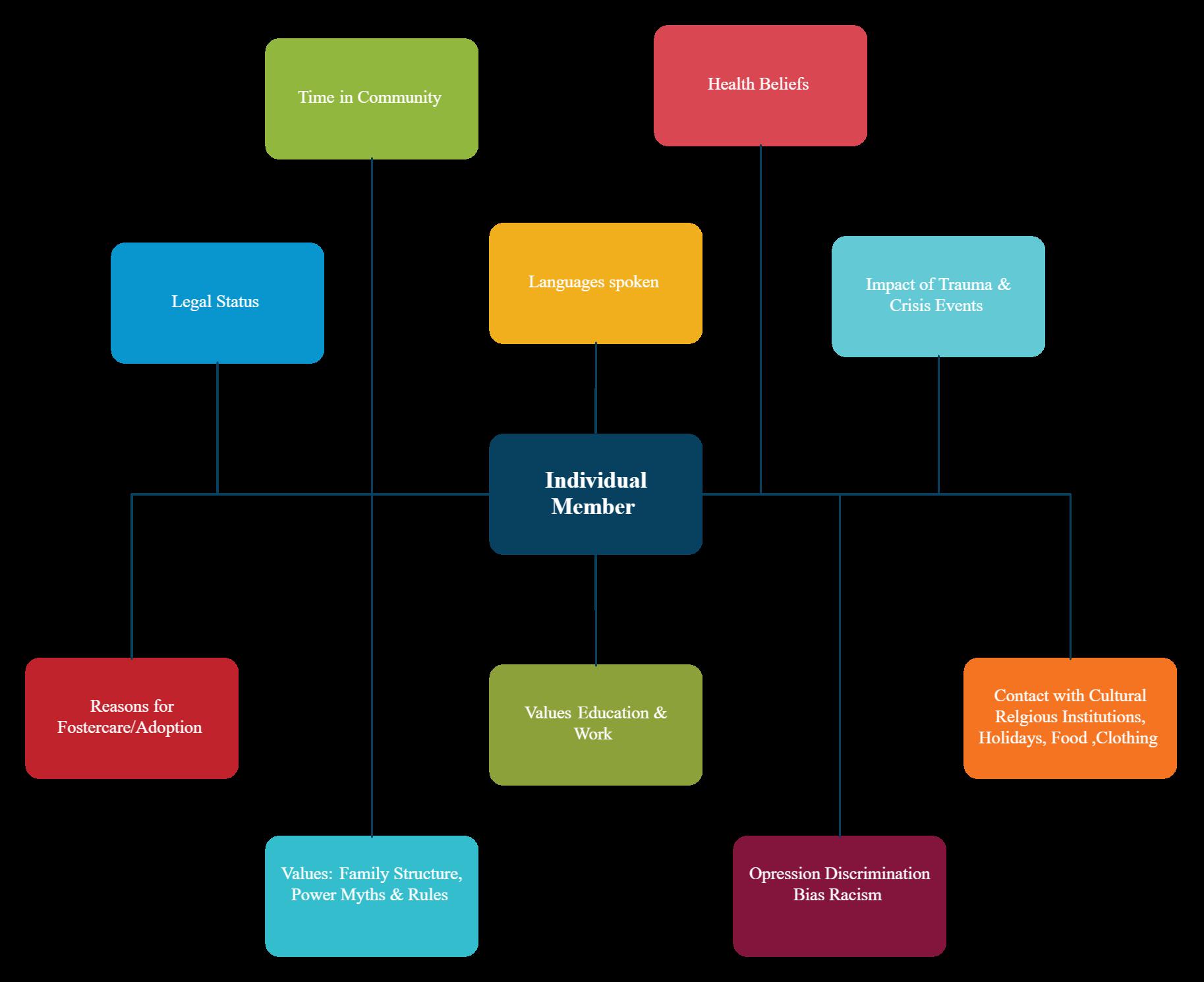 Culturagram Template Values Education School Jobs Templates