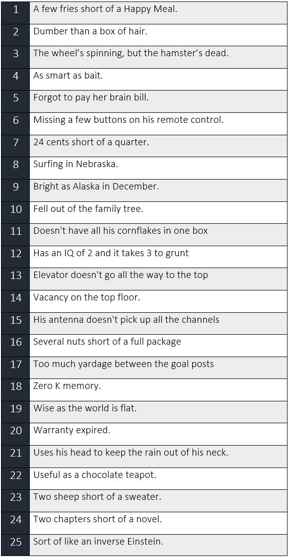 25 Creative Ways To Say That Someone Is Stupid English Words Learn English Learn English Vocabulary