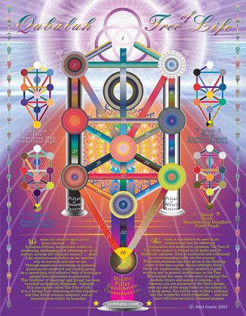 Qabalah Tree Of Life Chart At A Glance Informative Chart Tree Of Life Tree Print Sacred Geometry It is a picture of how nothing becomes everything, which ultimately as was said earlier, the tree of life is a picture of the macrocosm and the microcosm, which are one in the same. qabalah tree of life chart at a