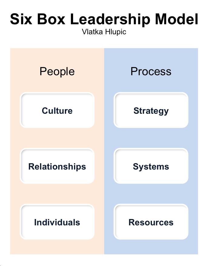 Blog Page 4 Of 57 Management Pocketbooks Leadership Models Leadership Management By Objectives
