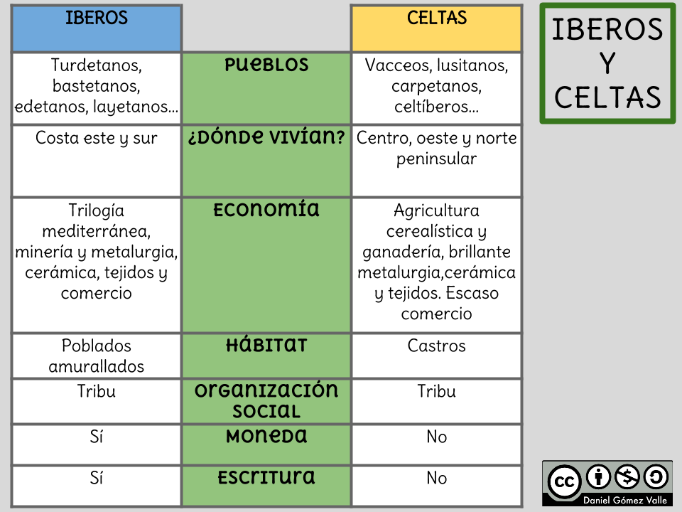 Resultado de imagen de CELTAS E IBEROS
