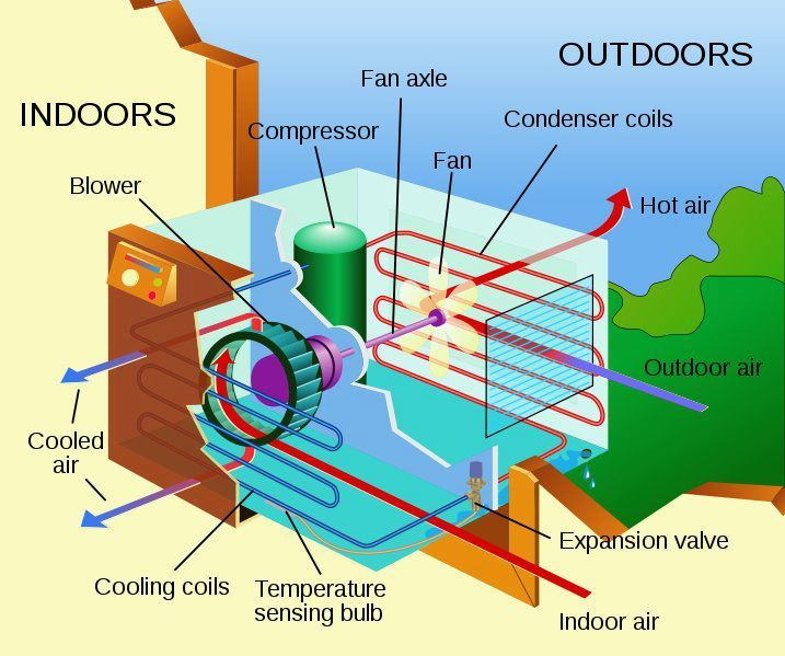 Parts Of Window Type Air Condition Air Conditioner Maintenance Window Air Conditioner Air Conditioning Unit