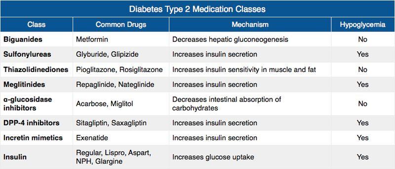 Dmt2 medication classes medication class nursing