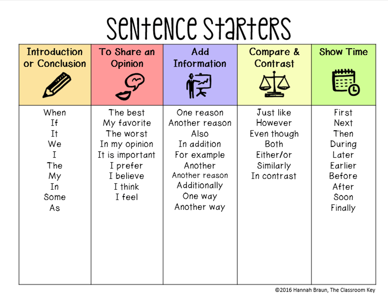 sentence starters for Use the narrative sentence starter cards to encourage your students to write something imaginative and interesting print the cards out of a3 and stick them up on the board to stimulate your.