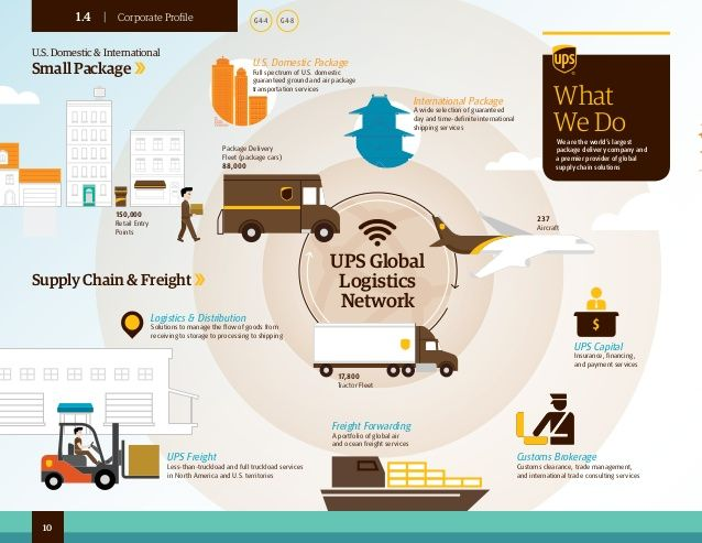 Ups Freight Quote Image Result For Ups Logistics  Freight  Pinterest