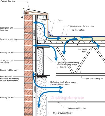 Problem parapet this is what i see on a regular basis for Parapet roof design pictures