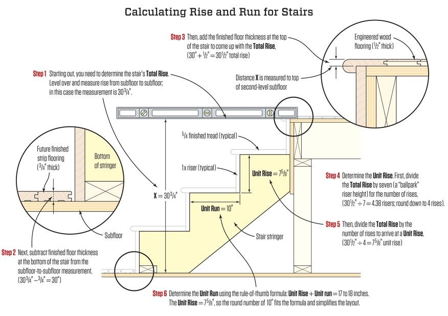 Stair Stringers Calculation And Layout Stairs Stringer