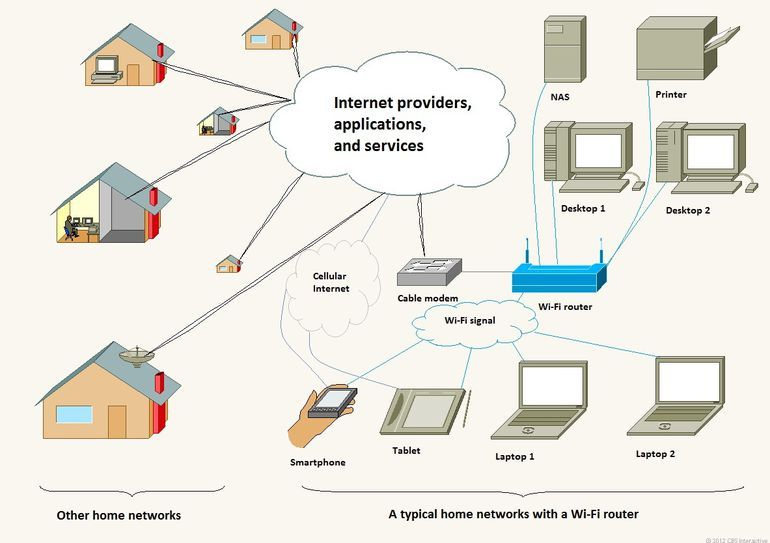 Believe it or not, Wi-Fi and internet are two different things ...