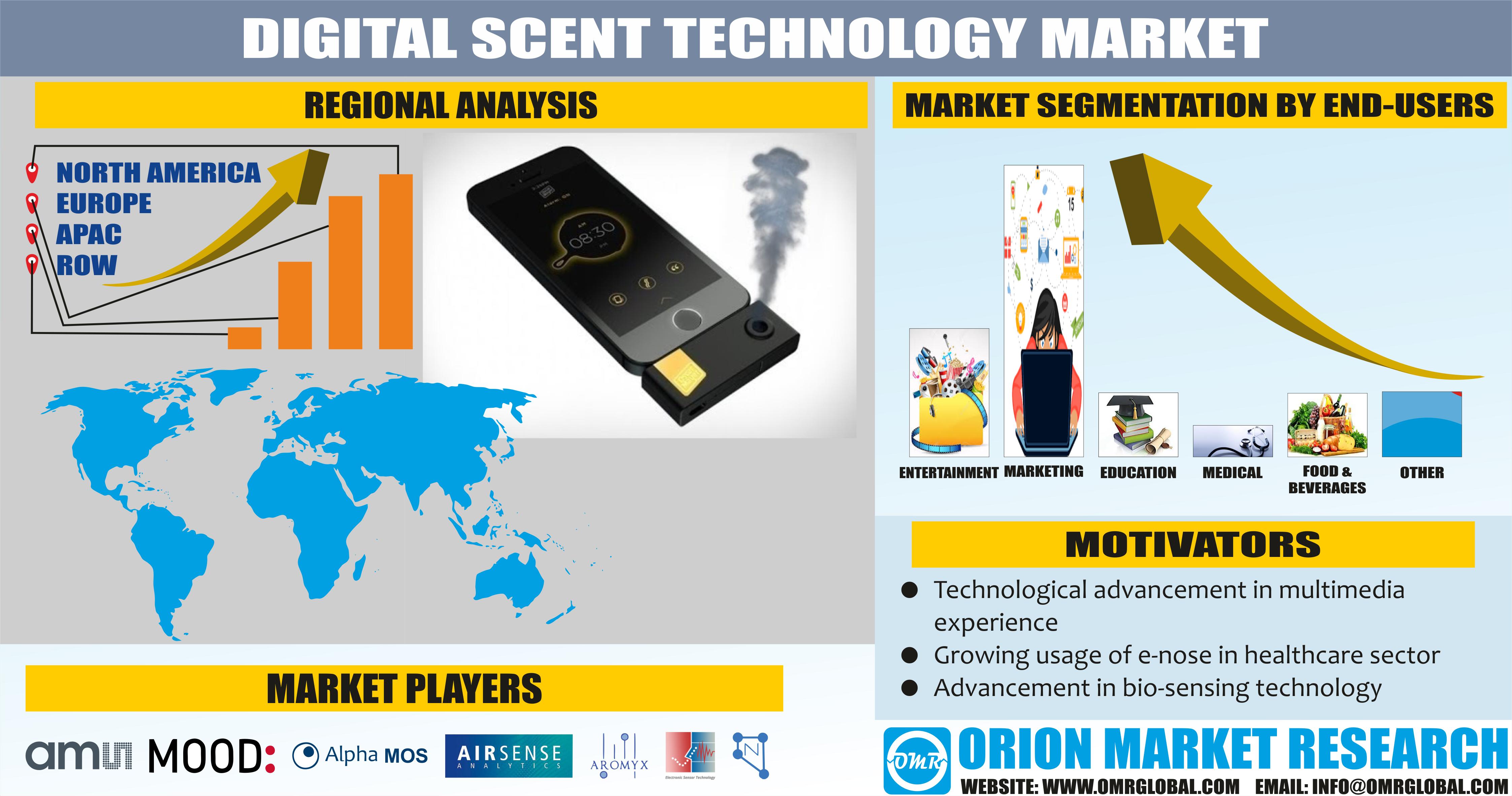 Digital Scent Technology Market Size Trends And Forecast To 2023 Technology Advanced Technology Marketing Trends