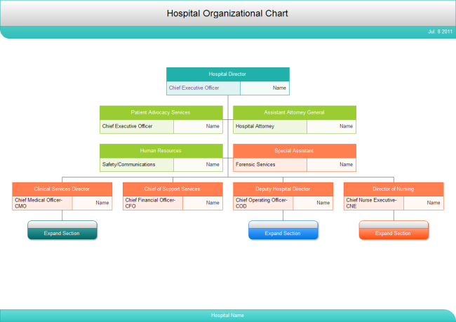 Pin By Patrick Sison On Projects To Try Organizational Chart Org Chart Chart