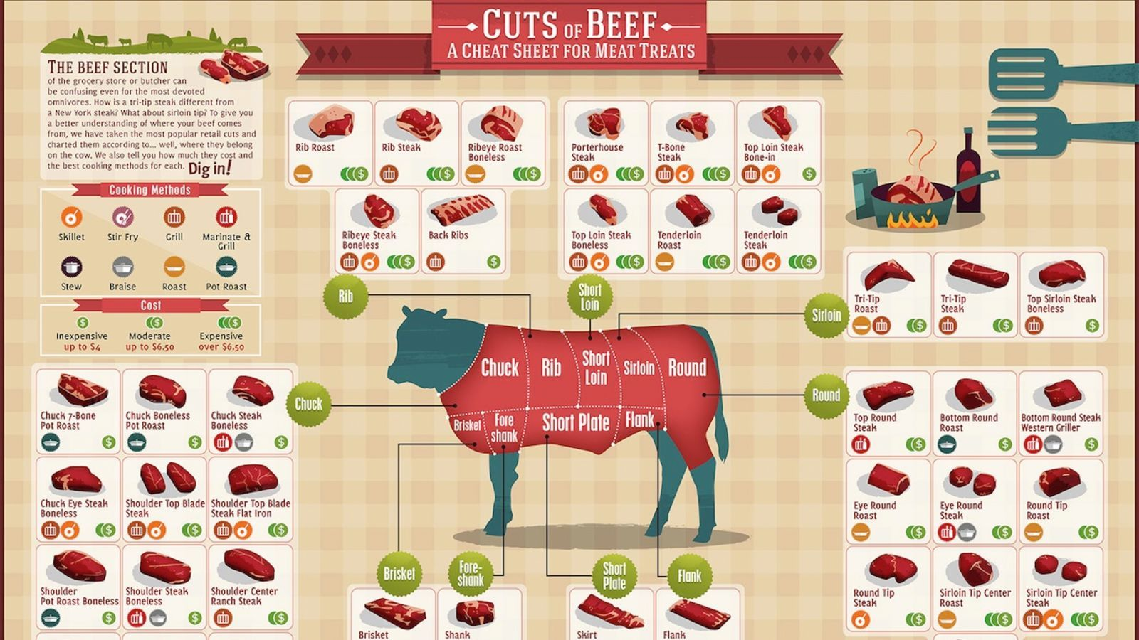 Photo of This Guide to Cuts of Beef Makes Sure You're Never Confused at the Meat Counter Again