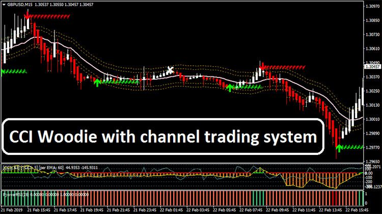 Cci Woodie With Channel Trading System Cryptocurrency Trading