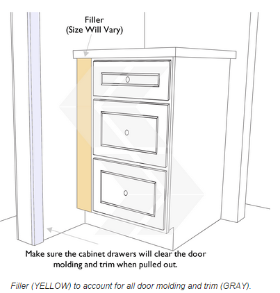 Sketch Of Cabinet Filler. More Molding Explanations Here...http://