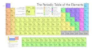 Resultado de imagen para tabla periodica actualizada 2018 hd resultado de imagen para tabla periodica actualizada 2018 hd urtaz Images