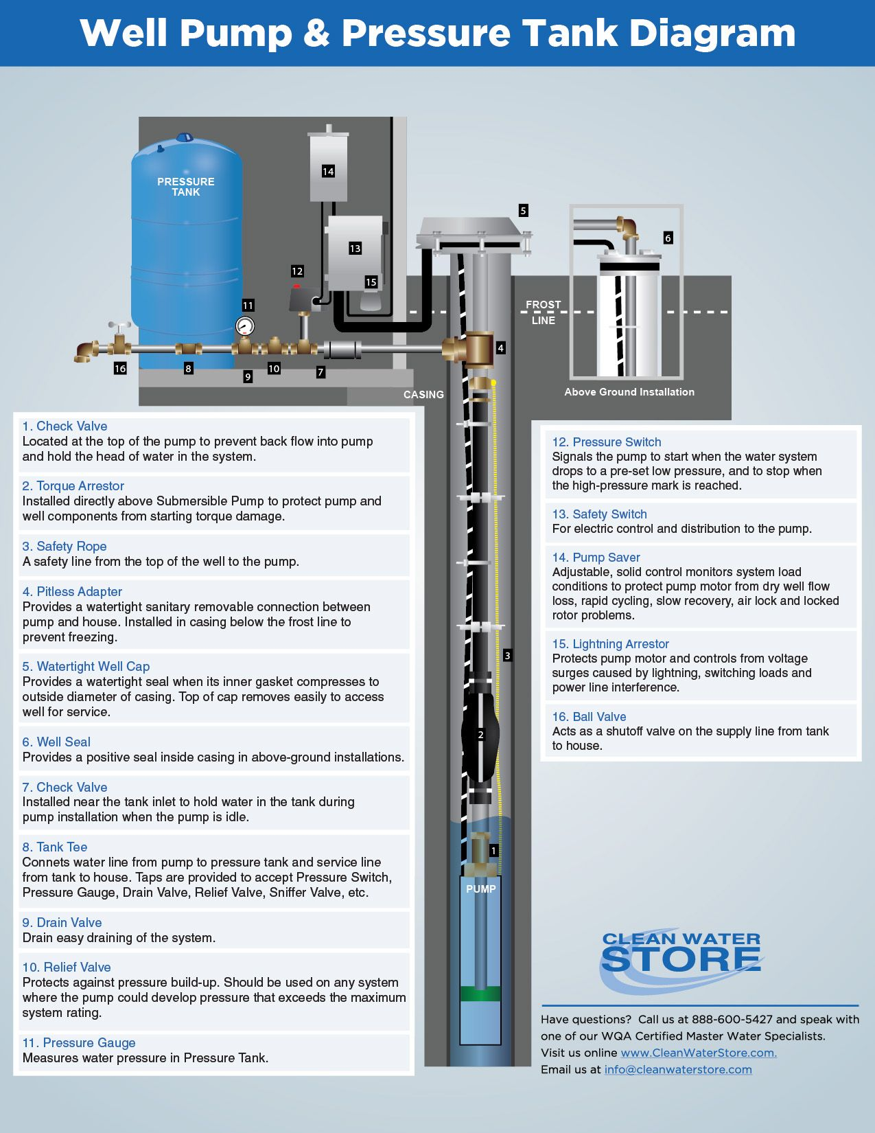 How To Shock Chlorinate Sanitize Wells Water Well Mechanical