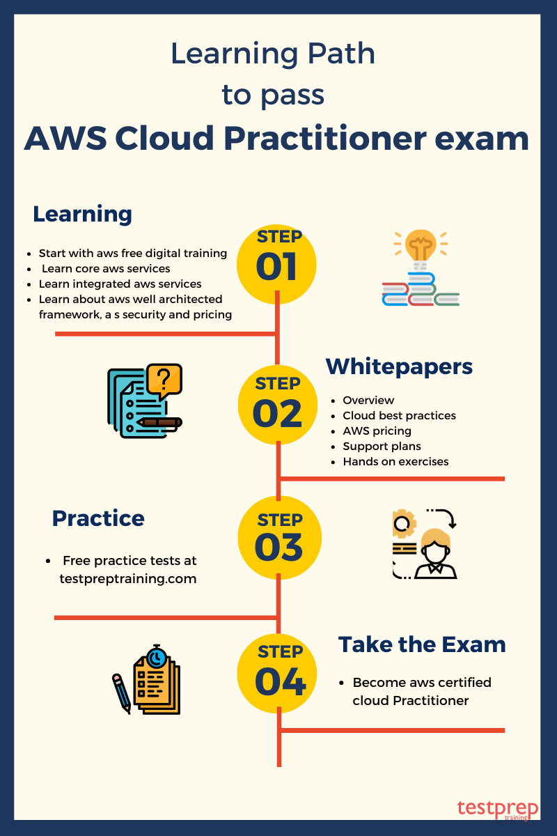Learning path to pass AWS cloud practitioner exam Cloud