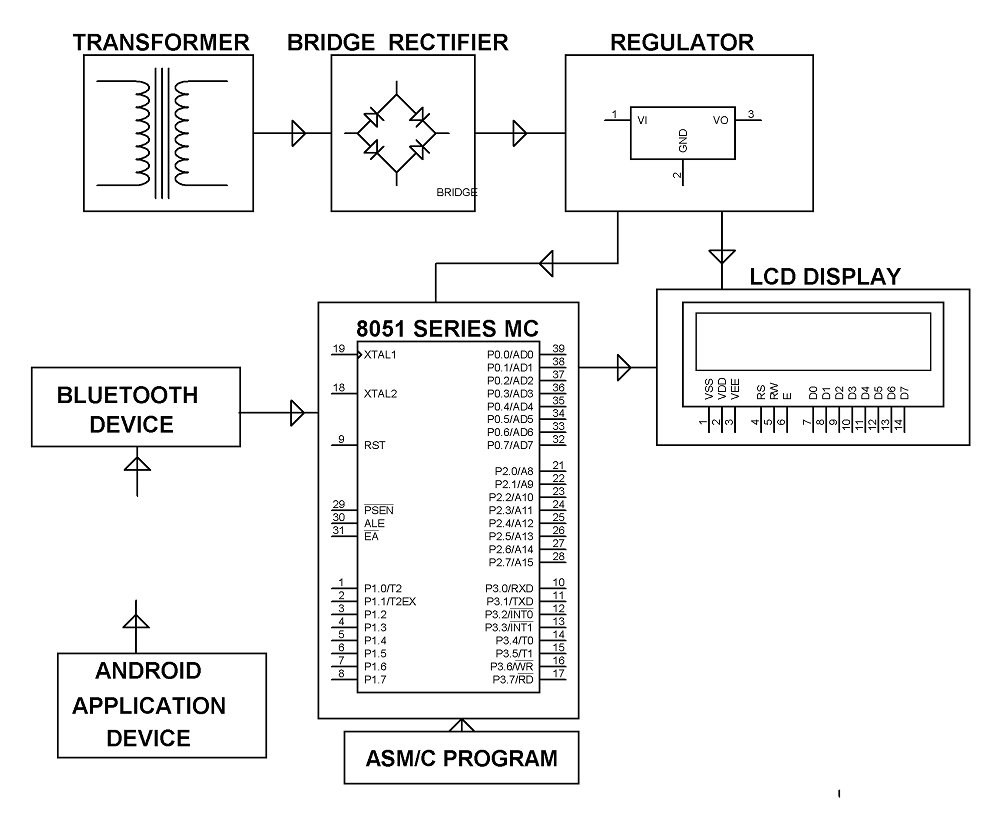Block Diagram of Wireless #ElectronicNoticeBoard using #AndroidRemote |  #ElectronicProjects | #ElectricalProjects | #EngineeringProjects.