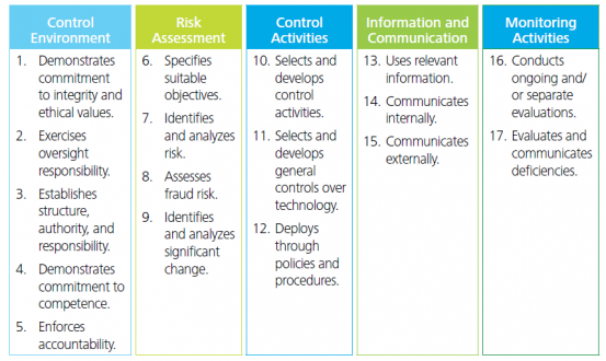 Coso Enhances Its Internal Control Integrated Framework Risk Compliance Journal Wsj Internal Control Risk Management Strategies Internal Audit