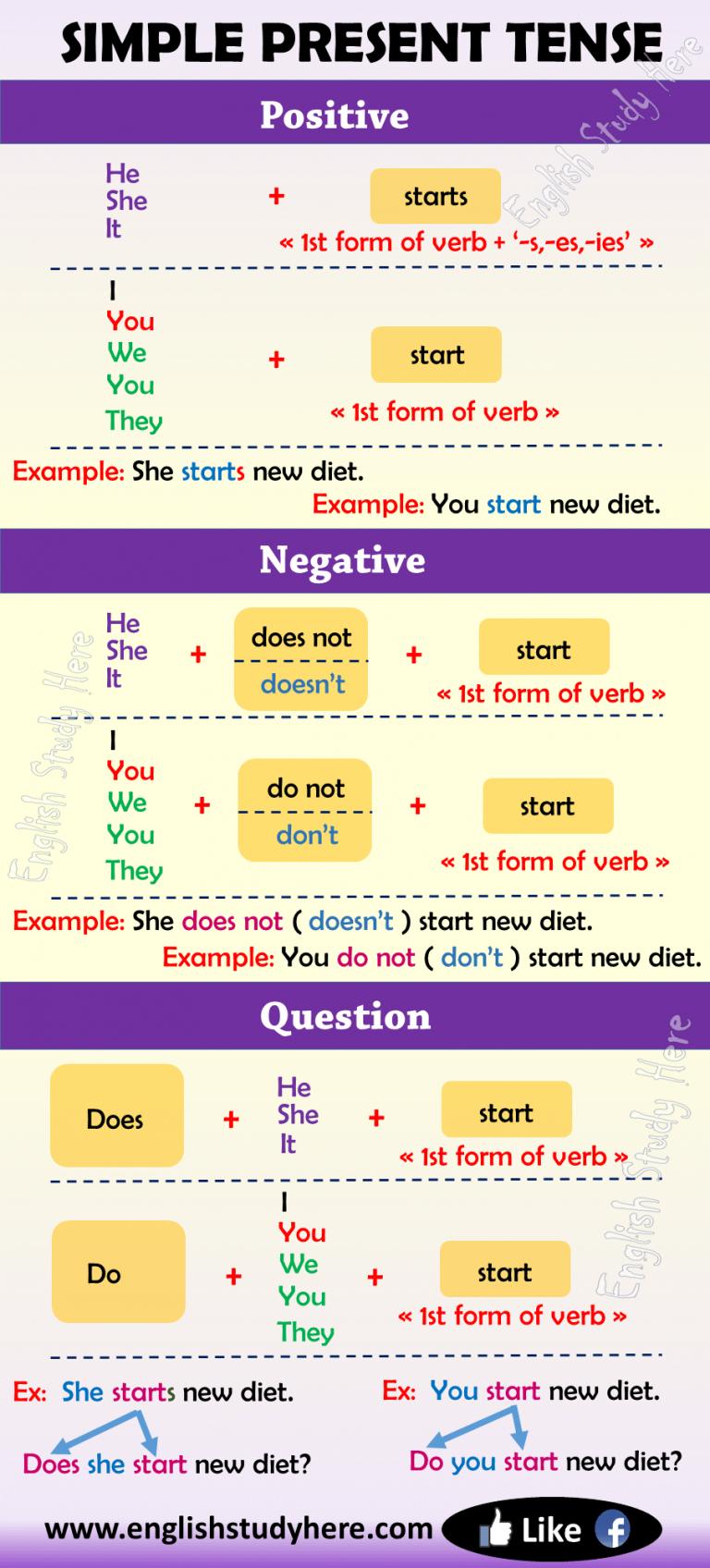 Simple Present Tense In English English Study Here Simple Present Tense Learn English Grammar Easy English Grammar