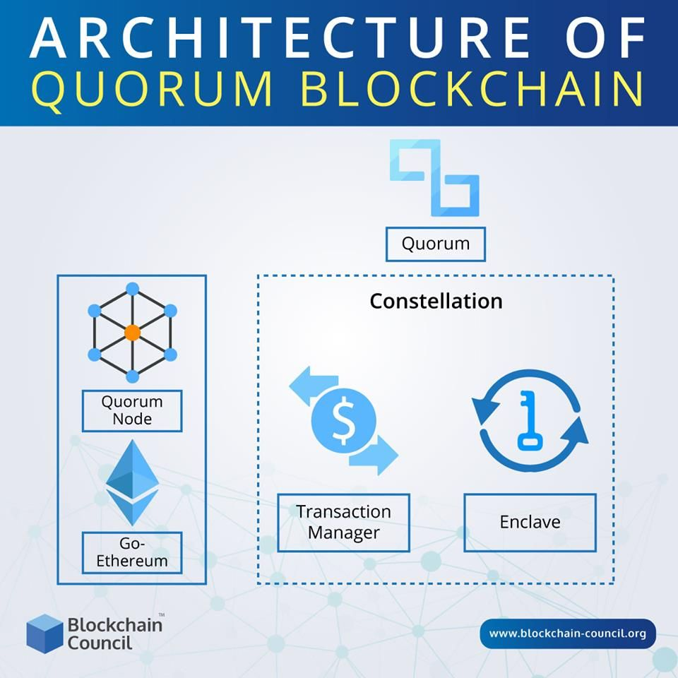 how to buy quorum cryptocurrency