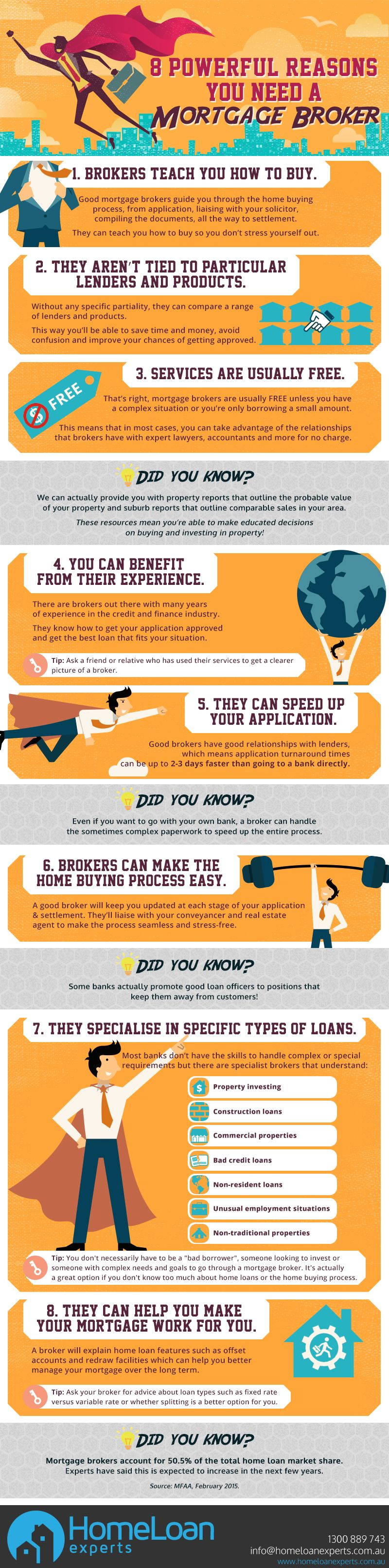 If you are taking out a home loan or will be doing so in the future then you may want to have a look at this #infographic. #mortgagebroker #home #property #homeloan #Australia #tips