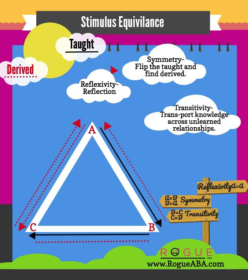 7 dimensions of behavior ABA Pinterest Aba, Applied behavior - behavior analysis samples