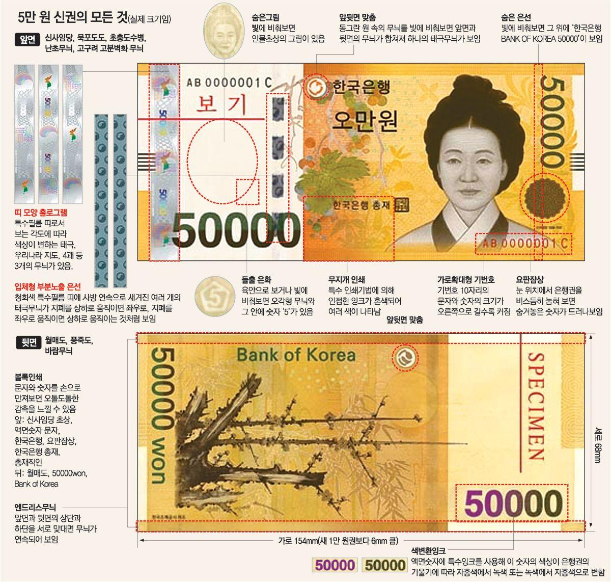 어몽룡, 매화도. 오만원권 지폐 도안.