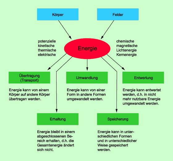 Energie In Physik Schulerlexikon Lernhelfer Energie Physik Physik Energie