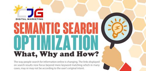 With such massive changes to search engines, digital marketers need to rise up and refocus…
