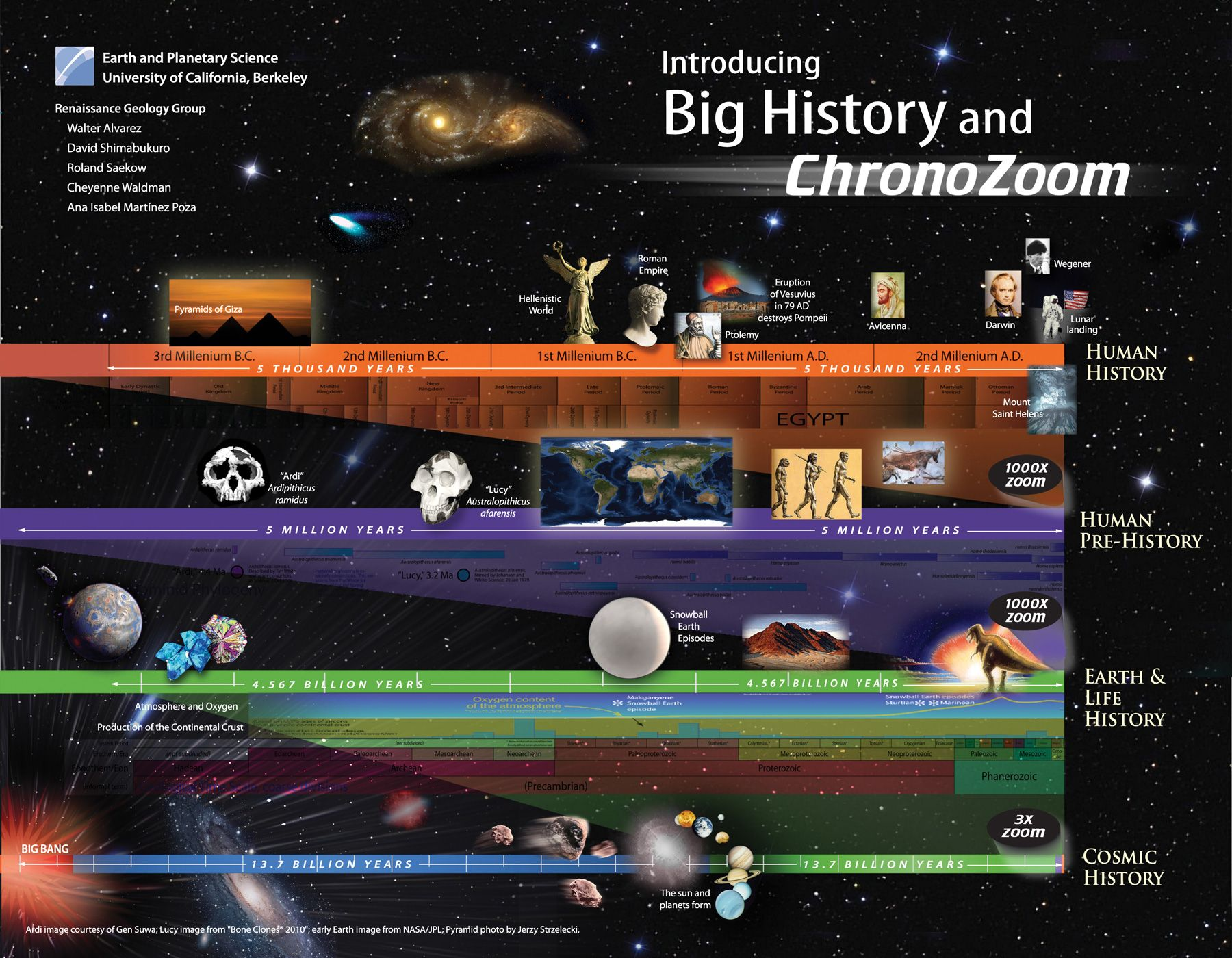 universe timeline - Google Search | Historical or Global Facts ...