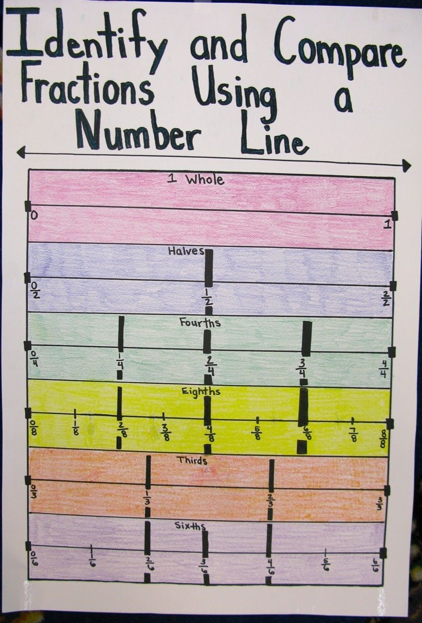 Equivalent Fractions On A Number Line Anchor Chart