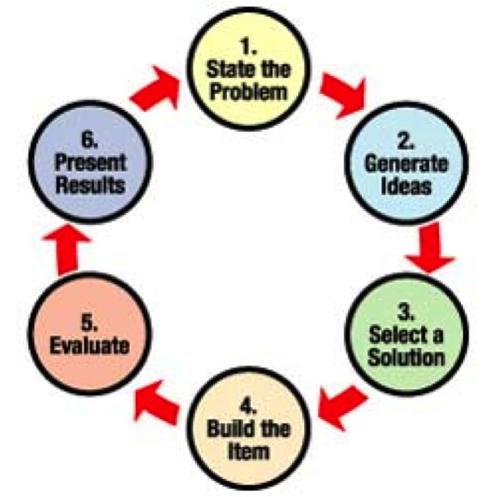 Nasa Engineering Design Process : Engineering design process image galleries imagekb